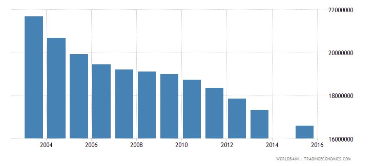china population age 11 total wb data