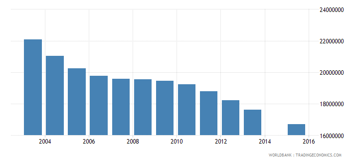 china population age 12 total wb data