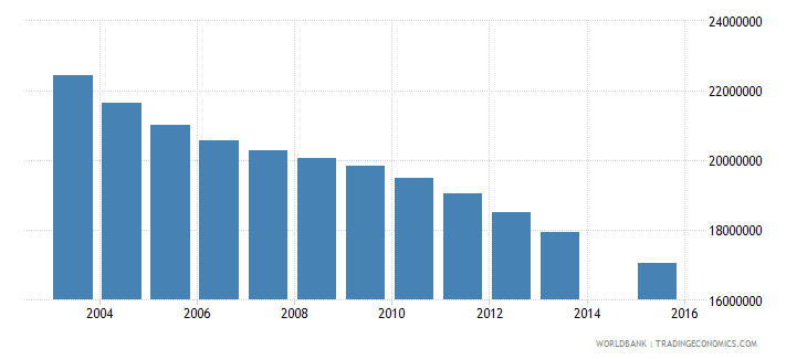 china population age 13 total wb data