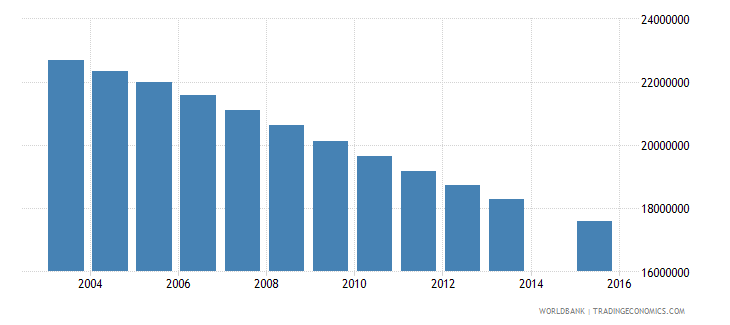 china population age 14 total wb data