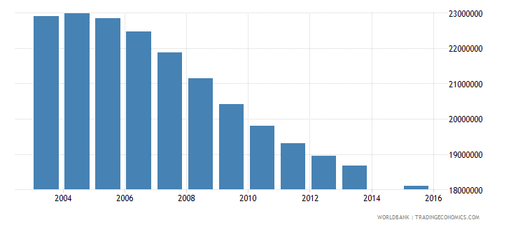 china population age 15 total wb data