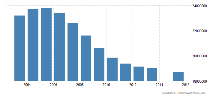 china population age 16 total wb data