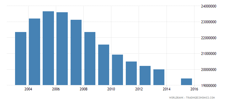 china population age 18 total wb data