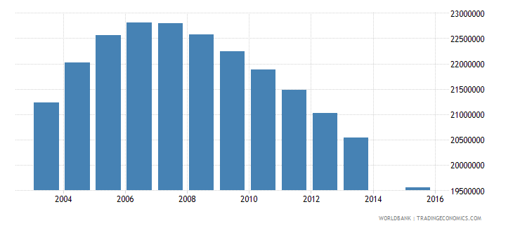 china population age 19 total wb data