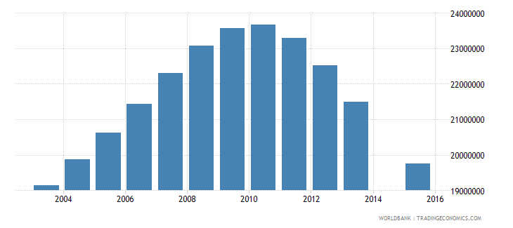 china population age 21 total wb data