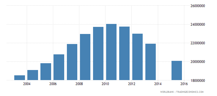 china population age 22 total wb data