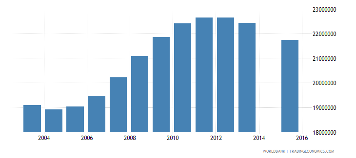 china population age 24 total wb data