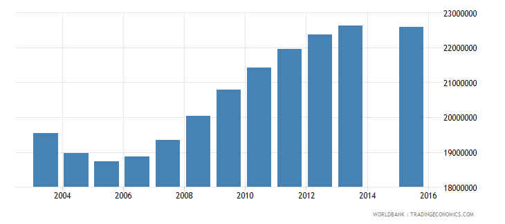 china population age 25 total wb data