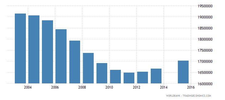 china population age 6 total wb data