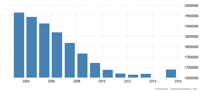 china population age 7 total wb data