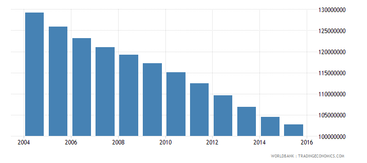china population ages 10 15 total wb data