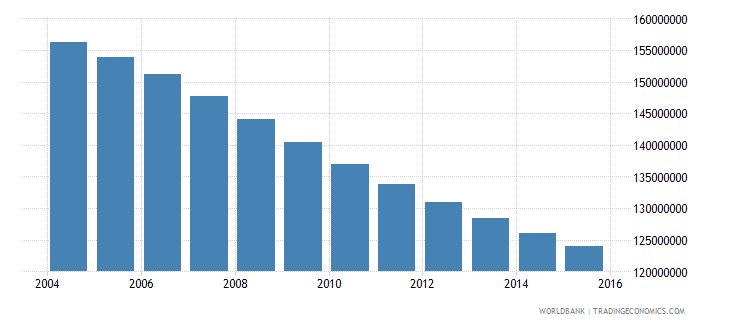 china population ages 11 17 total wb data