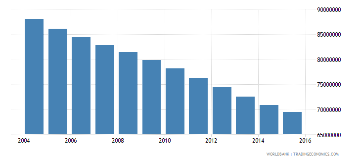 china population ages 12 15 total wb data