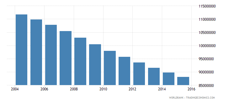 china population ages 12 16 total wb data