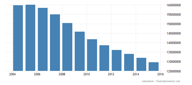 china population ages 13 19 total wb data