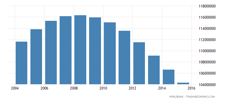 china population ages 15 24 male wb data