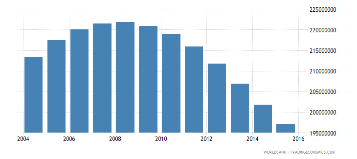 china population ages 15 24 total wb data