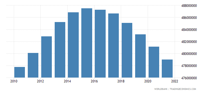 china population ages 15 64 female wb data