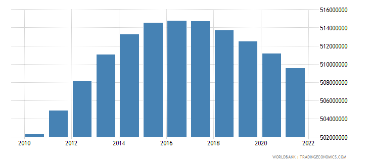 china population ages 15 64 male wb data