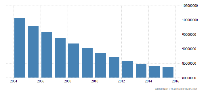 china population ages 7 11 total wb data