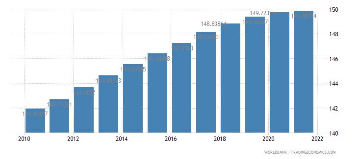 china population density people per sq km wb data