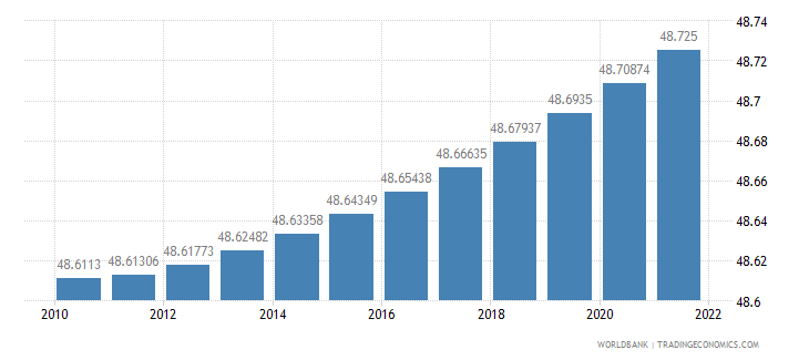 china population female percent of total wb data