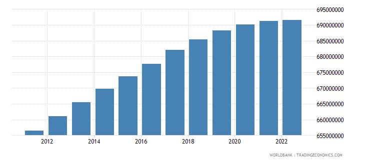 china population female wb data