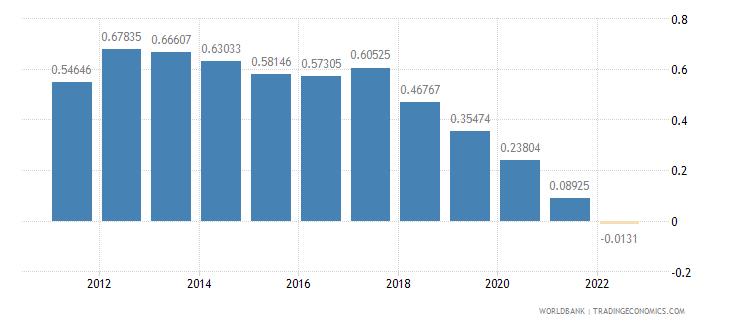 china population growth annual percent wb data