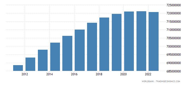 china population male wb data