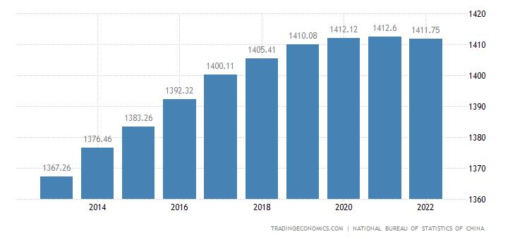 China Population