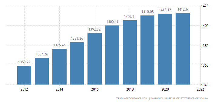 China Population   2019   Data   Chart   Calendar   Forecast
