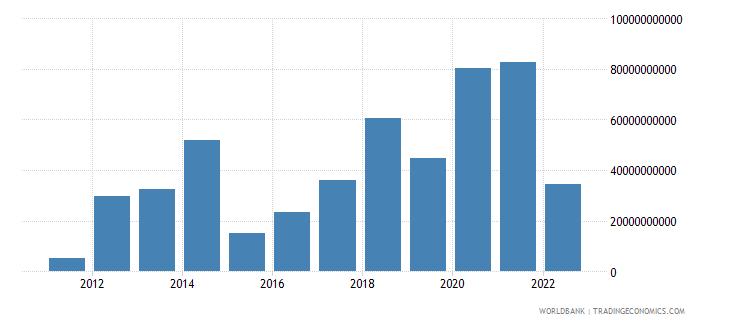 china portfolio equity net inflows bop us dollar wb data