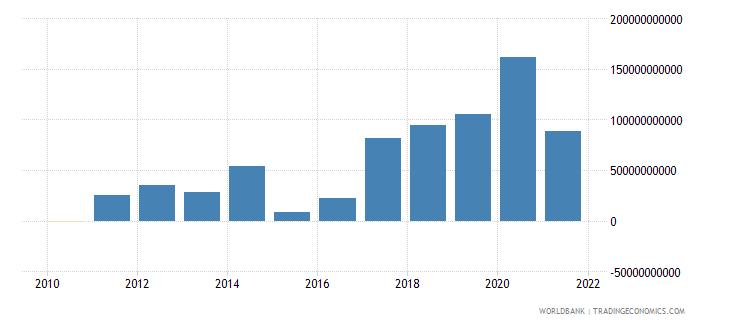 china portfolio investment bonds ppg  plus  png nfl us dollar wb data