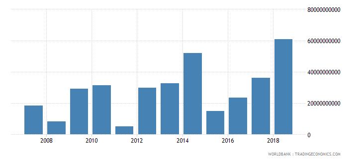 china portfolio investment equity drs us dollar wb data