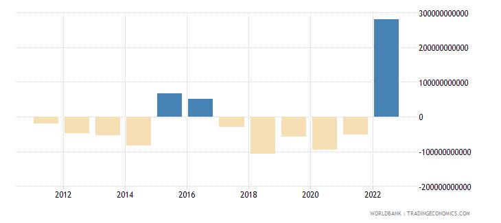 china portfolio investment excluding lcfar bop us dollar wb data
