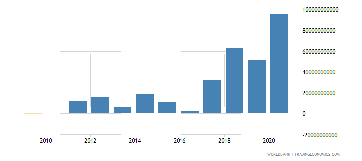 china ppg bonds nfl us dollar wb data