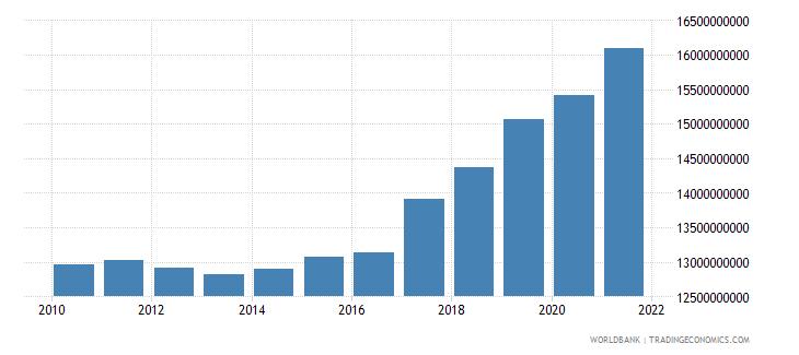 china ppg ibrd dod us dollar wb data