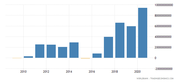 china ppg private creditors nfl us dollar wb data