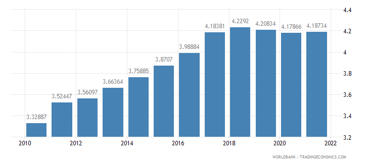 china ppp conversion factor gdp lcu per international dollar wb data