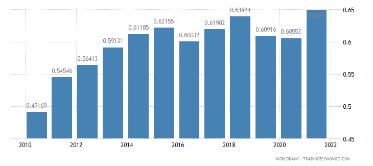 china ppp conversion factor gdp to market exchange rate ratio wb data