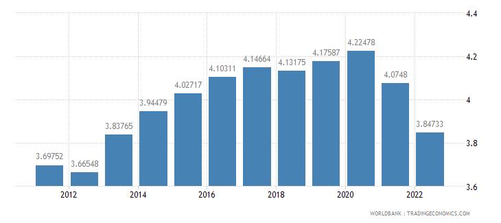 china ppp conversion factor private consumption lcu per international dollar wb data