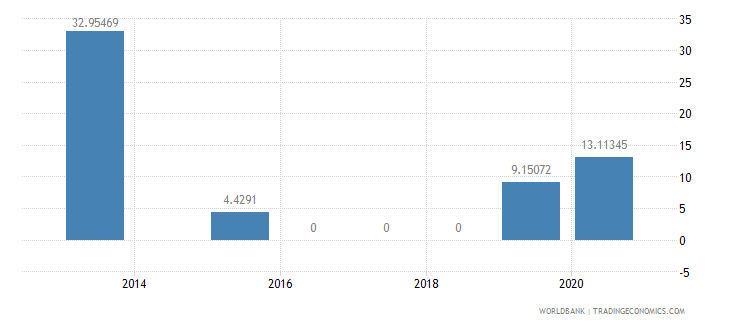 china present value of external debt percent of exports of goods services and income wb data