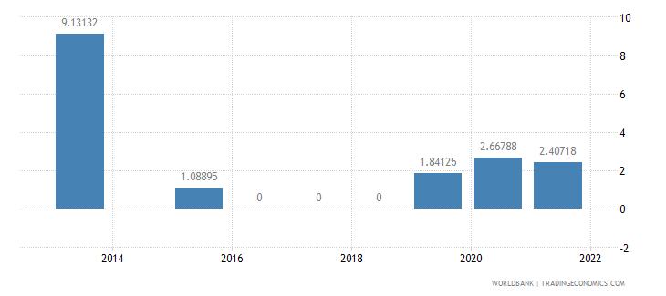 china present value of external debt percent of gni wb data