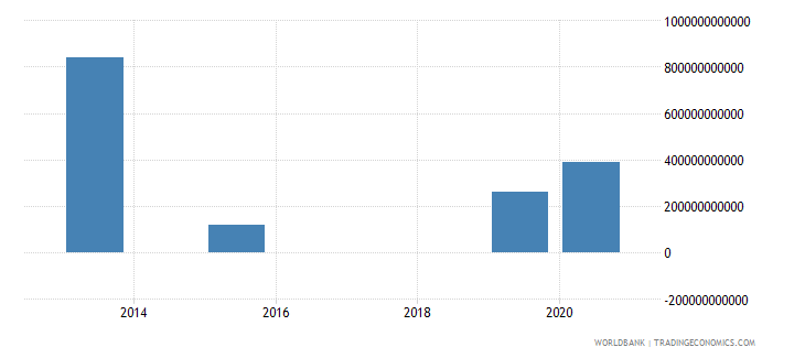 china present value of external debt us dollar wb data