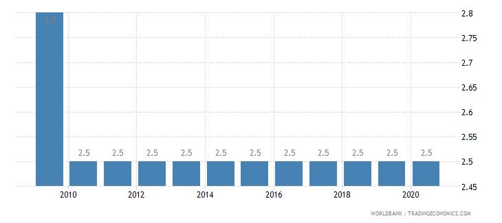 china prevalence of undernourishment percent of population wb data