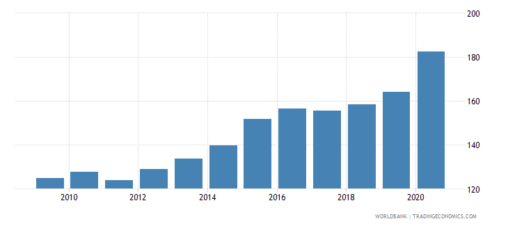 china private credit by deposit money banks to gdp percent wb data