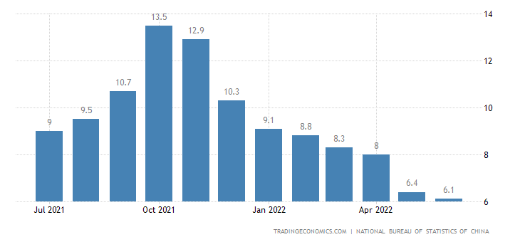 China Producer Prices Change