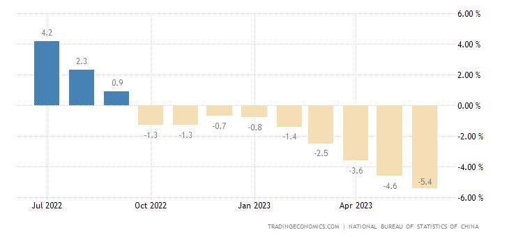 Изменение цен производителей Китая