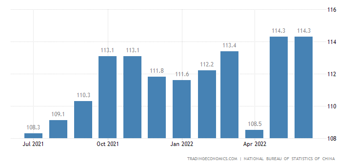 China Producer Prices