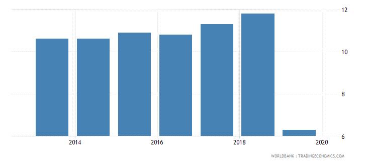 china profit tax percent of commercial profits wb data